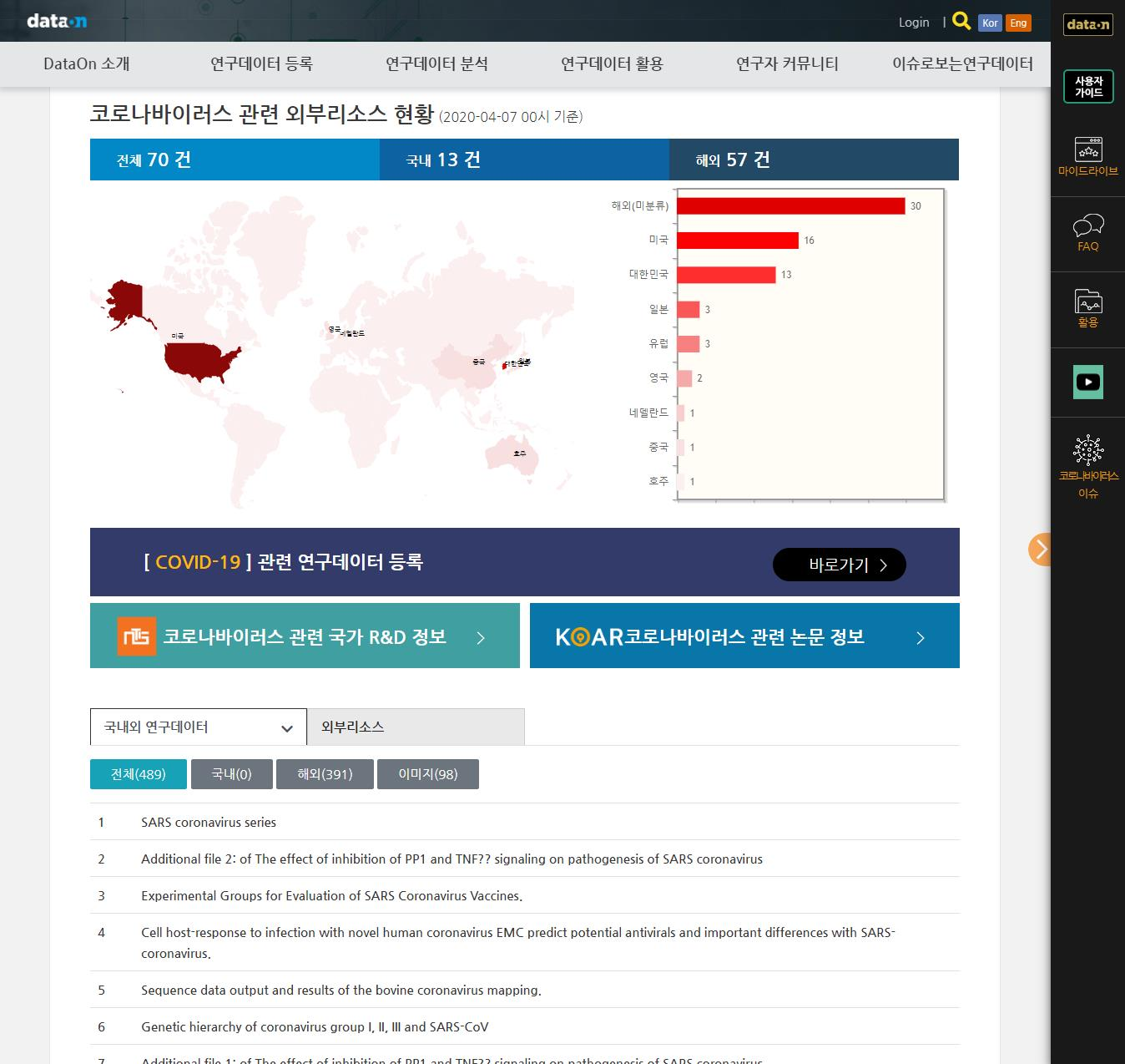dataon홈페이지 코로나 바이러스 관련 외부리소스 현황 페이지 사진
