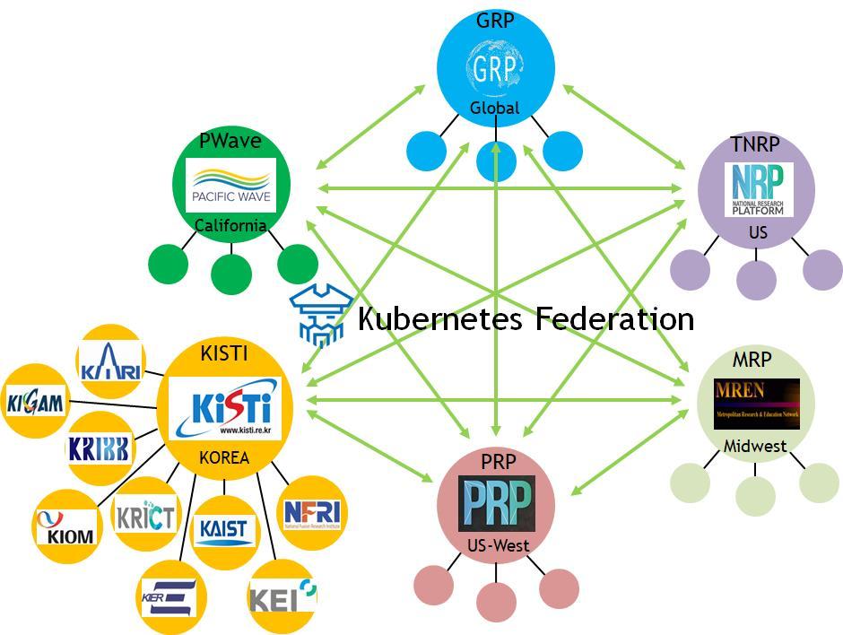 한-미 간 컴퓨팅 자원 공유 체계 구축 개념도