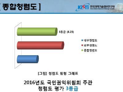 2016년도 한국과학기술정보연구원 청렴도 평가 결과