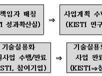 2017년 KISTI 기술실용화 지원 사업 중소기업 참여 안내
