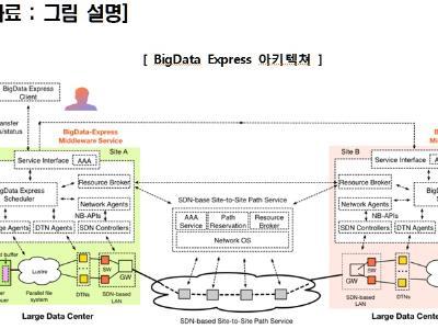 KISTI, 대용량 과학 데이터 전송 속도 1/3 단축 - 미들웨어'빅데이터 익스프레스'개발-