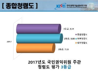 2017년도 한국과학기술정보연구원 청렴도 평가 결과