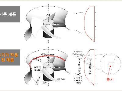 KISTI, 서울대와 거대규모 슈퍼컴퓨팅 시뮬레이션 SW 개발