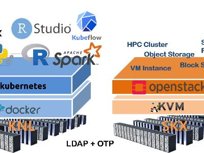 Limitless Research with Cloud Service of HPC image