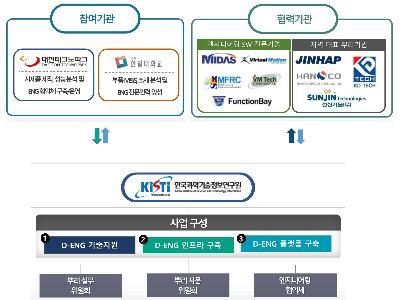 KISTI, 디지털 엔지니어링 기술을 이용한 대전 뿌리산업 지원 사업 선정